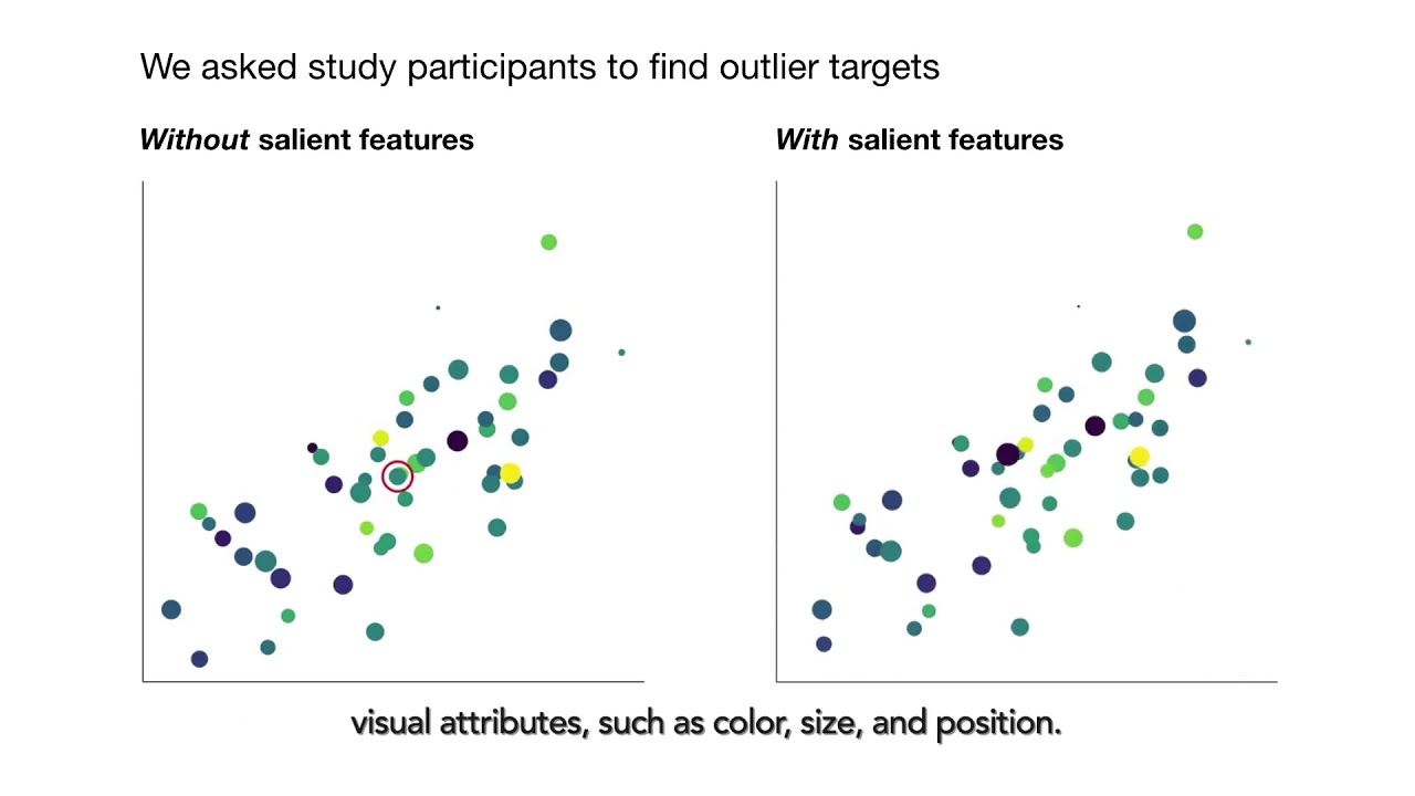 Saliency Deficit and Motion Outlier Detection in Animated Scatterplots