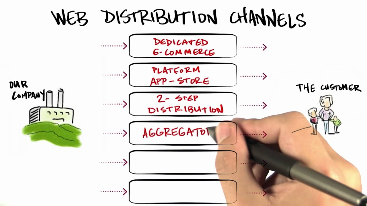 Web Distribution - How to Build a Startup