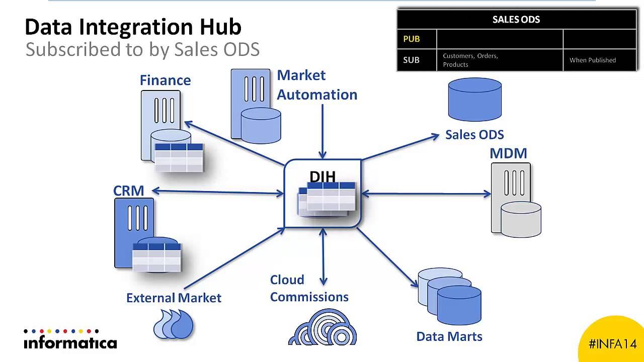 informatica data integration hub demo youtube. Black Bedroom Furniture Sets. Home Design Ideas