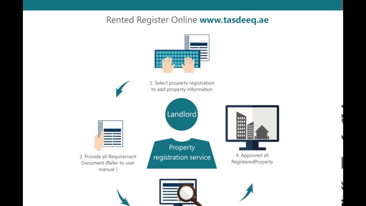 A video that describe how to register online for lease contracts for  residential purposes
