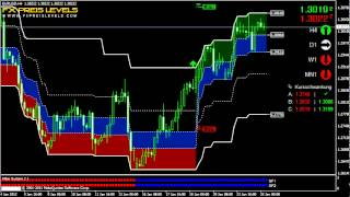 Forex Trading Strategy EUR/USD 4 Hours