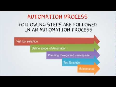 What is Automated Testing ?