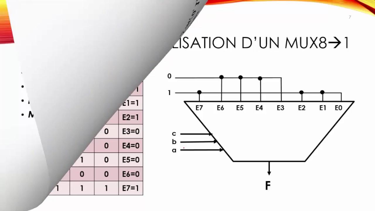 S01 Multiplexeur Structure Machine