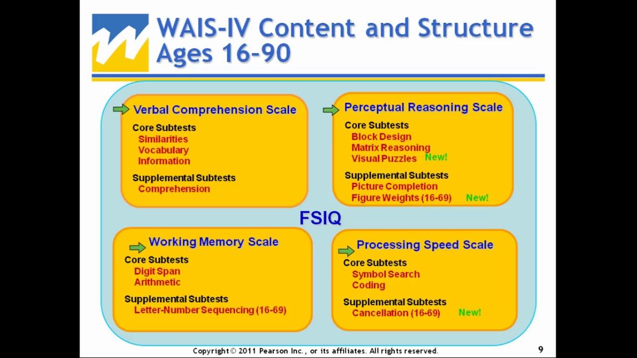 Using WAIS IV, WMS IV, and ACS...
