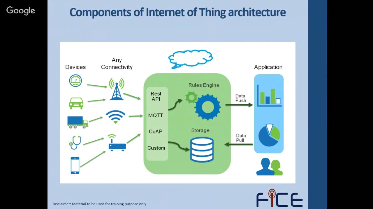 Cloud Analytics and IoT - applications, use cases, tools and platforms