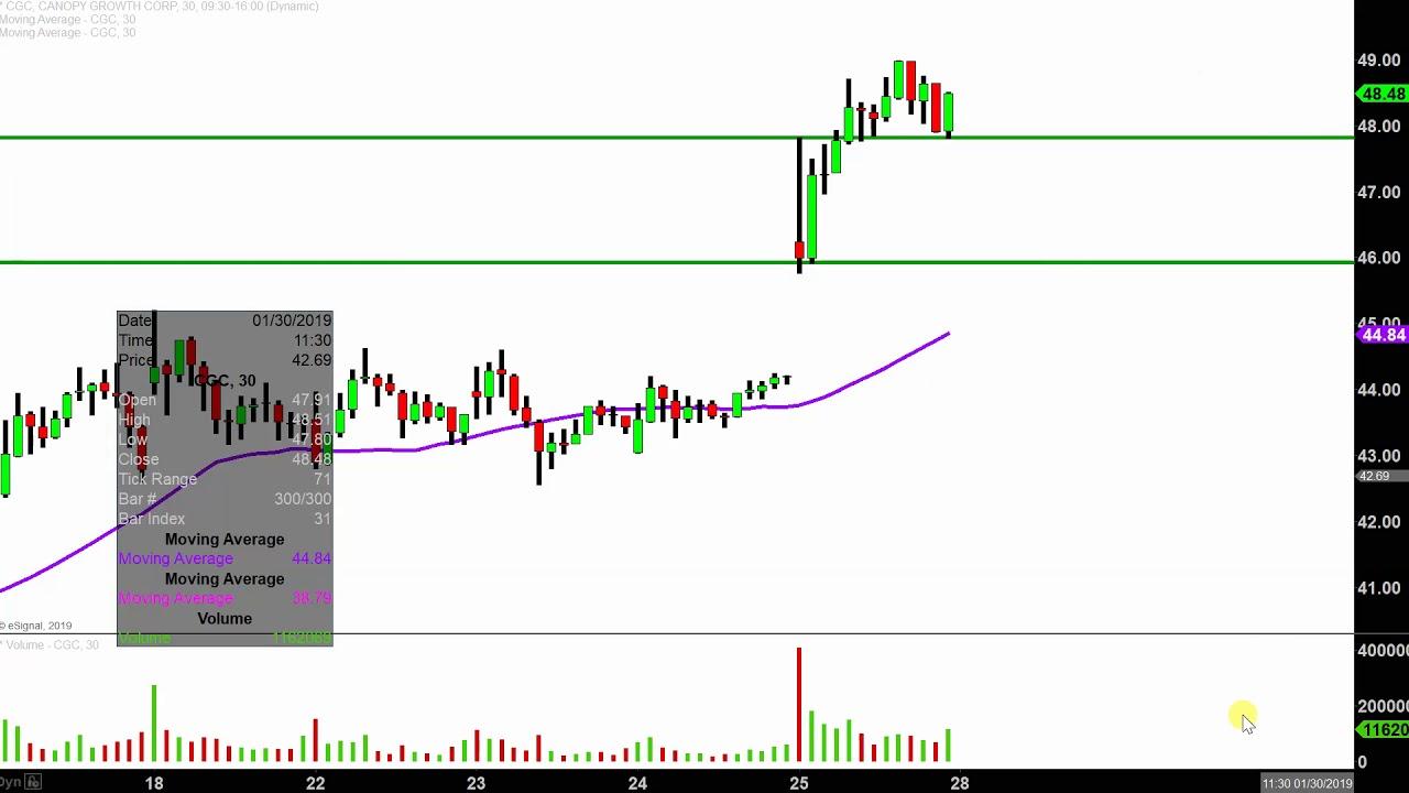 Canopy Growth Corporation - CGC Stock Chart Technical ...