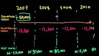 Amortisman (Finans Ve Sermaye Piyasaları)