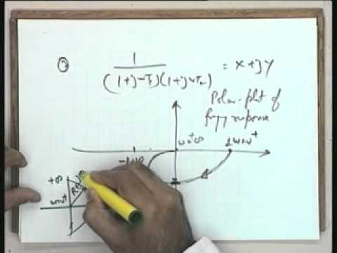 Lec-36 The Nyquist Stability Criterion and Stability Margins  (Contd.)