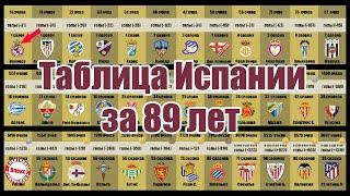 Полная таблица Испании все время Реал и Барселона не вылетали но кто лучший