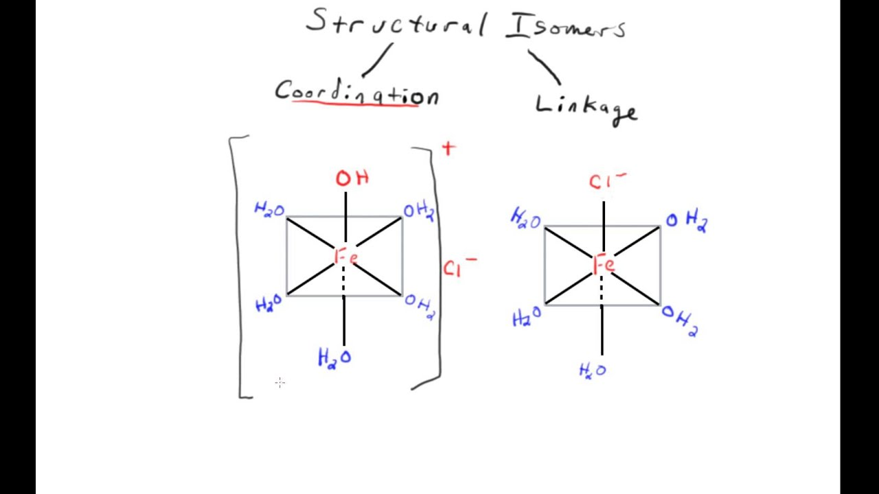 Structural Isomers Coordination Isomers Youtube