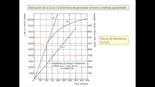 Calculo de Xs para  el Generador Sincrono