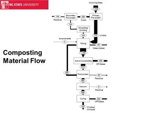 Life-Cycle Modeling of Composting