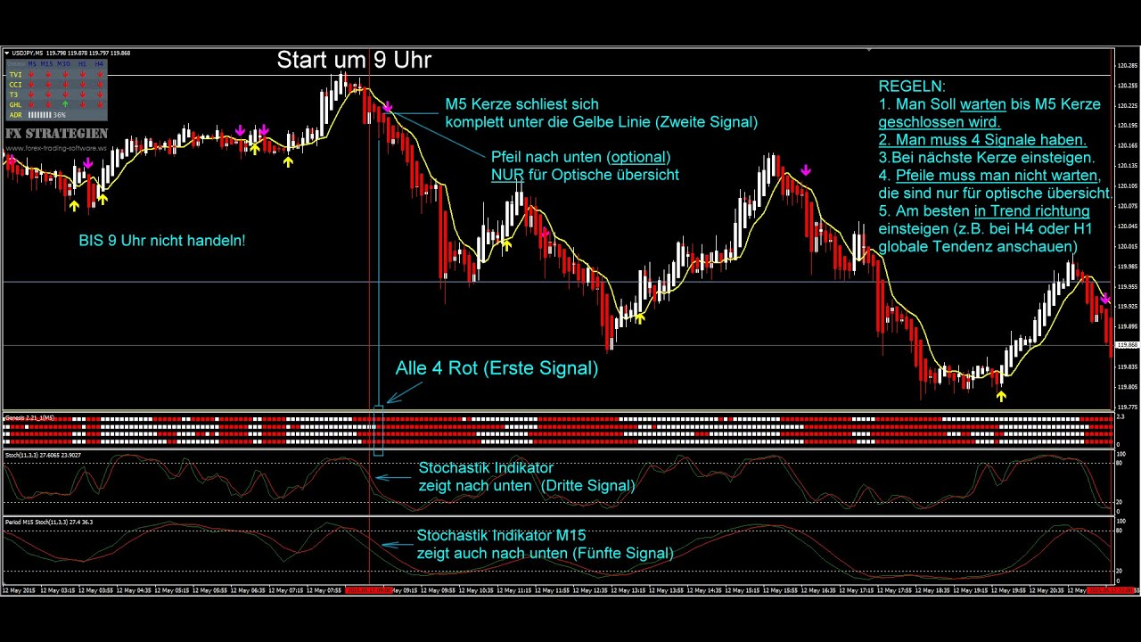 Profitable Forex Strategie Genesis Matrix. Up zu 100 Pips Täglich! - YouTube