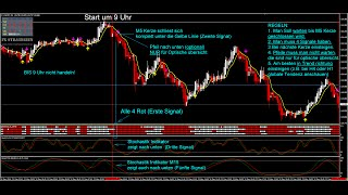 Profitable Forex Strategie Genesis Matrix. Up zu 100 Pips Täglich!