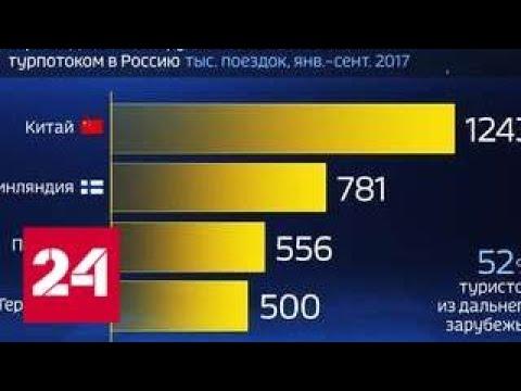 Россия в цифрах. Откуда стали чаще приезжать туристы? - Россия 24