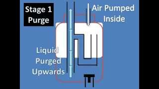 Low Power Airlift Pump Explained (Pneumatic Ejector Pump aka Geyser Pump with Check Valve)