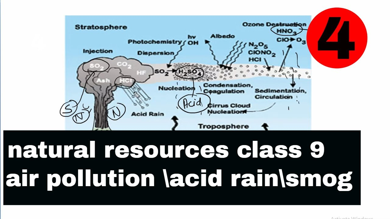 hight resolution of natural resources class 9 air pollution in hindi acid rain smog
