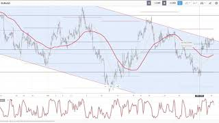 Forex Technical Analysis - Forex Technical Analysis - Day 2 - 30/11/18 (Trading Chart Analysis)