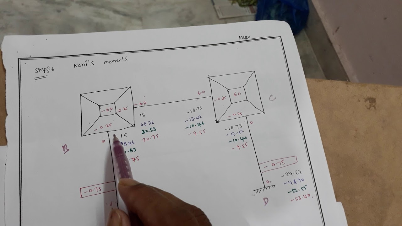 Shear Diagrams For Beams Moreover Shear Diagram Continuous Beam