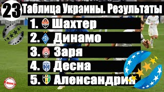 Чемпионат Украины по футболу УПЛ 25 тур Таблица результаты расписание бомбардиры
