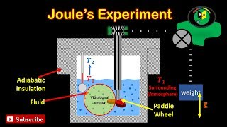 Joule's Experiment and First law of thermodynamics | non cyclic process | cyclic process