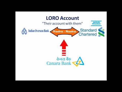 Arun Academy- Banking and Financial Awareness in Tamil: Nostro, Vostro, Loro Account