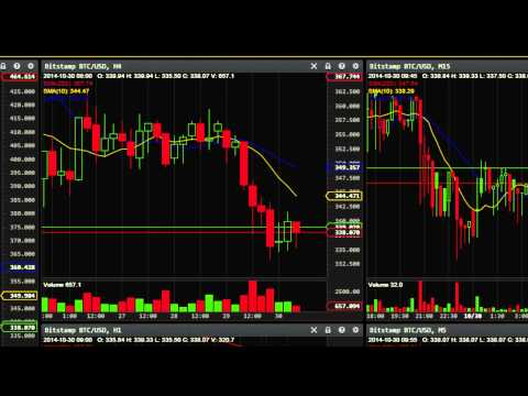 "Mundobitcoin Analysys ""Sellers have full control"" 30-10-2014"