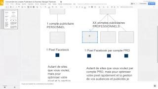 Gestion des comptes publicitaires Facebook sur le Business Manager Facebook  (2)