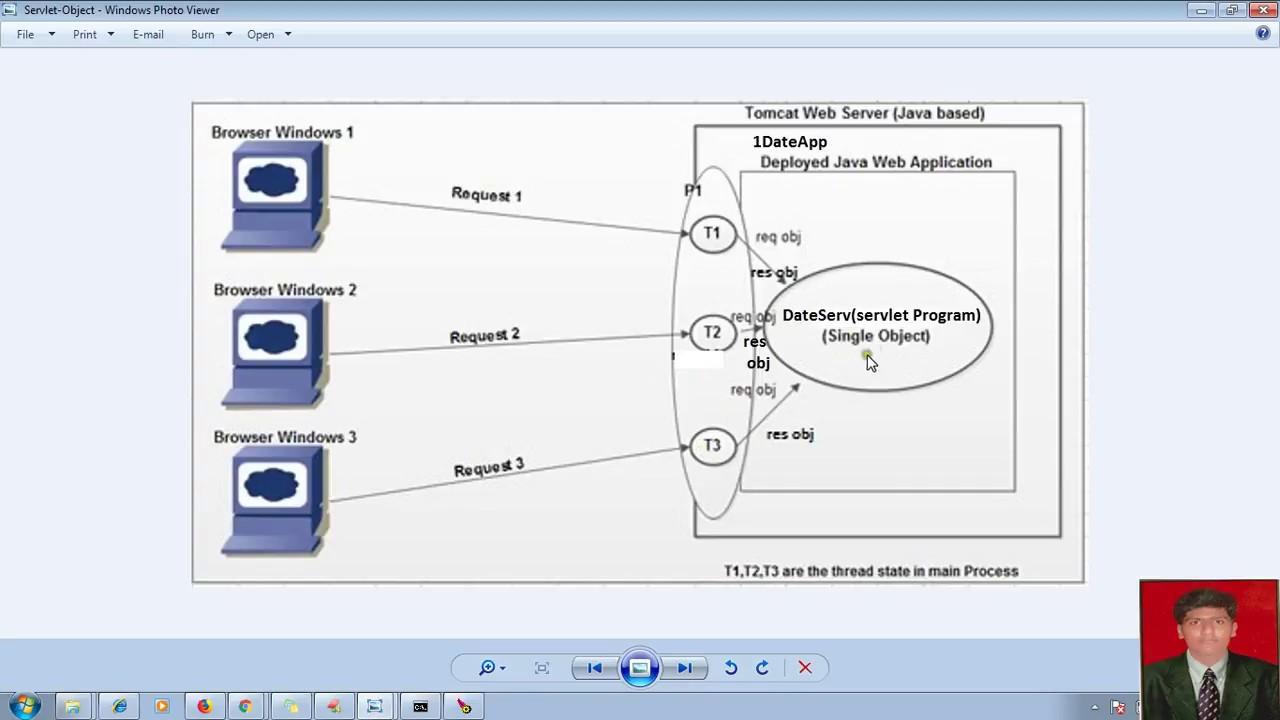 13 advanced java servlet tutorial whether servlet component 13 advanced java servlet tutorial whether servlet component class is singleton or not adv java baditri Gallery