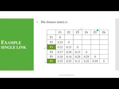 Hierarchical Agglomerative Clustering [HAC - Single Link]