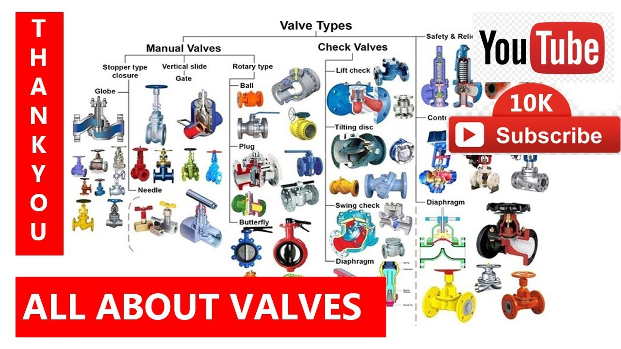 Valve types valve connections operation materials for What type of plumbing do i have