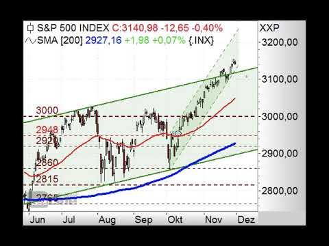 S&P500 sehr stark - Chart Flash 02.12.2019