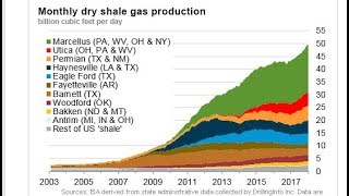 Weekly oil and gas update + shale data