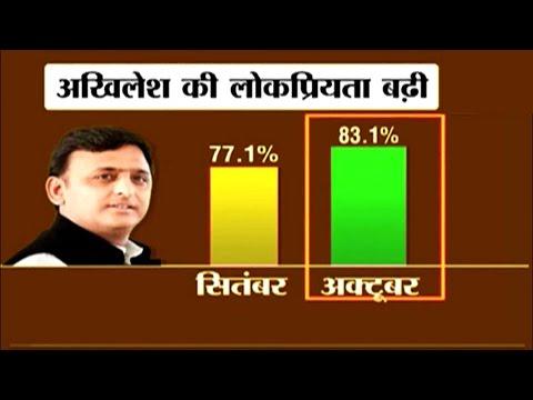 Akhilesh Yadav's popularity increases to...