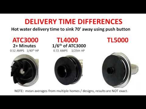 Hot water recirculation pump flow rate and head pressure