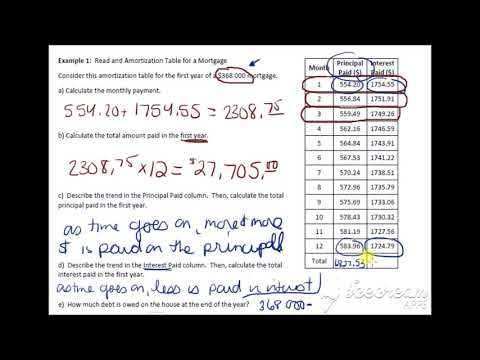 MAP4C 7.3b Mortgages and Amortization Lesson