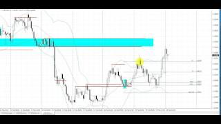 Break Retest Pattern   Live Forex Trade   USDSGD   1 Hour Chart