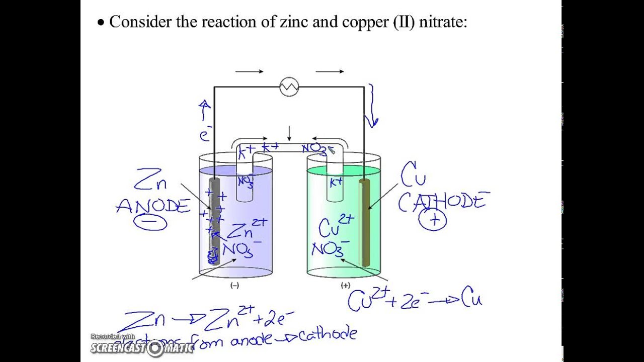 Labeling a voltaic cell youtube labeling a voltaic cell ccuart Images
