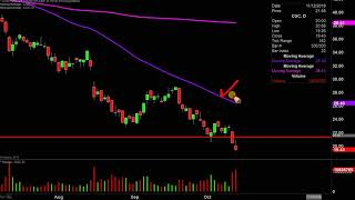 Canopy Growth Corporation - CGC Stock Chart Technical Analysis for 10-11-2019