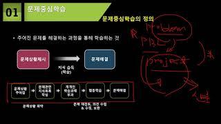 2021 영재교육 담당교원 심화과정 직무연수 [2차시 …