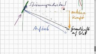 optimale Form der Rotorblätter einer Windturbine