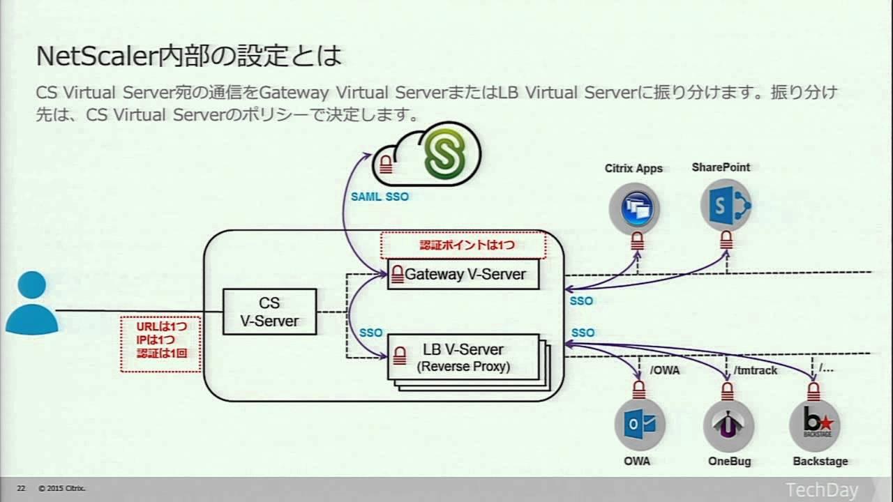 ここまで進化したNetScalerのリモートアクセスソリューション ~ Unified Gatewayとは ~