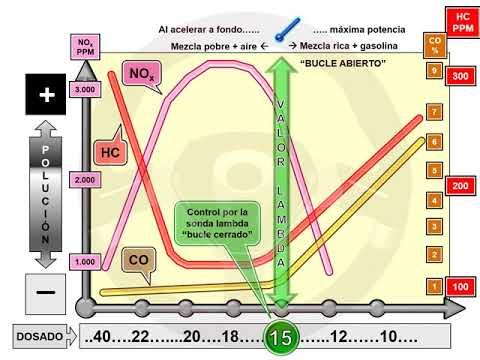 ASÍ FUNCIONA EL AUTOMÓVIL (I) - 1.12 Alimentación y encendido del motor de gasolina (17/22)