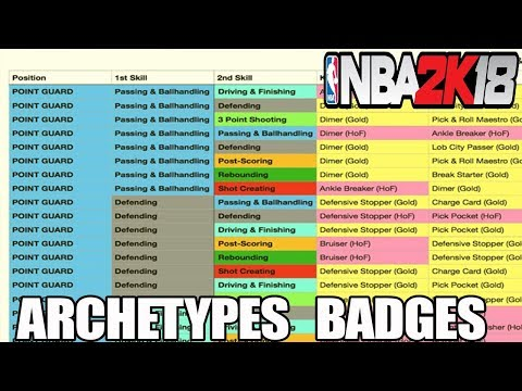 (Spreadsheet) ALL DUAL ARCHETYPES BADGES LISTED OUT!!! NEED TO KNOW THIS!!!-NBA 2K18 PLAYGROUND/PARK