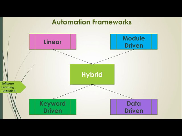 Automation Testing : Part 1 (What, Why, When, Framework, Tools)