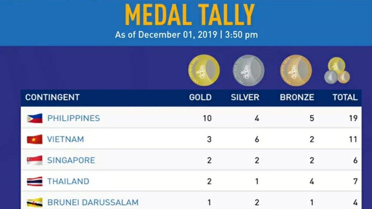 Sea Games 2019 Medals Tally Philippines Sea Games