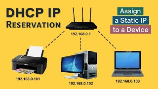 Set a Static IP Address for a …