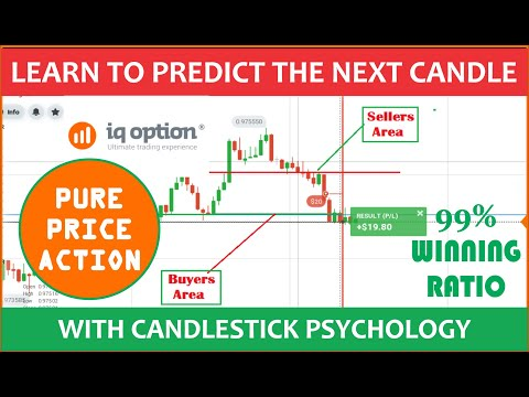 Candlestick Psychology: How to Trade with Buyers and Sellers Area