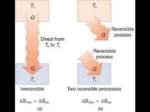 Lecture#4: Irreversible Processes & Exergy Destruction