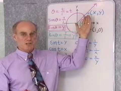 Ch3-Sec3: Definition III: Circular Functions
